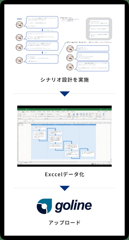 シナリオ設計実施,Excelデータ化,アップロード