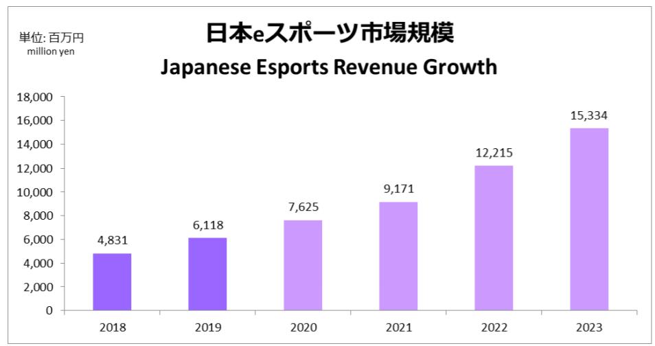 日本eスポーツの市場規模