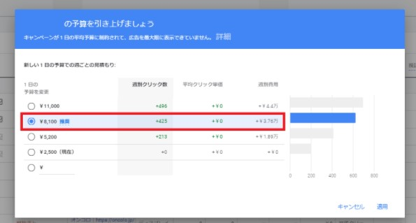 Google広告の推奨予算確認画面