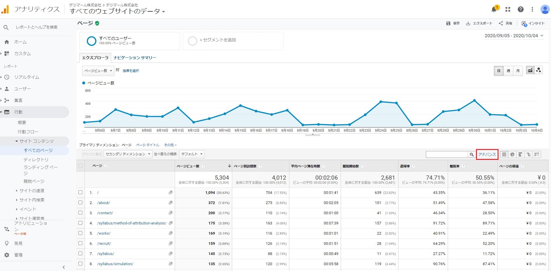 GoogleAnalyticsの行動タブ
