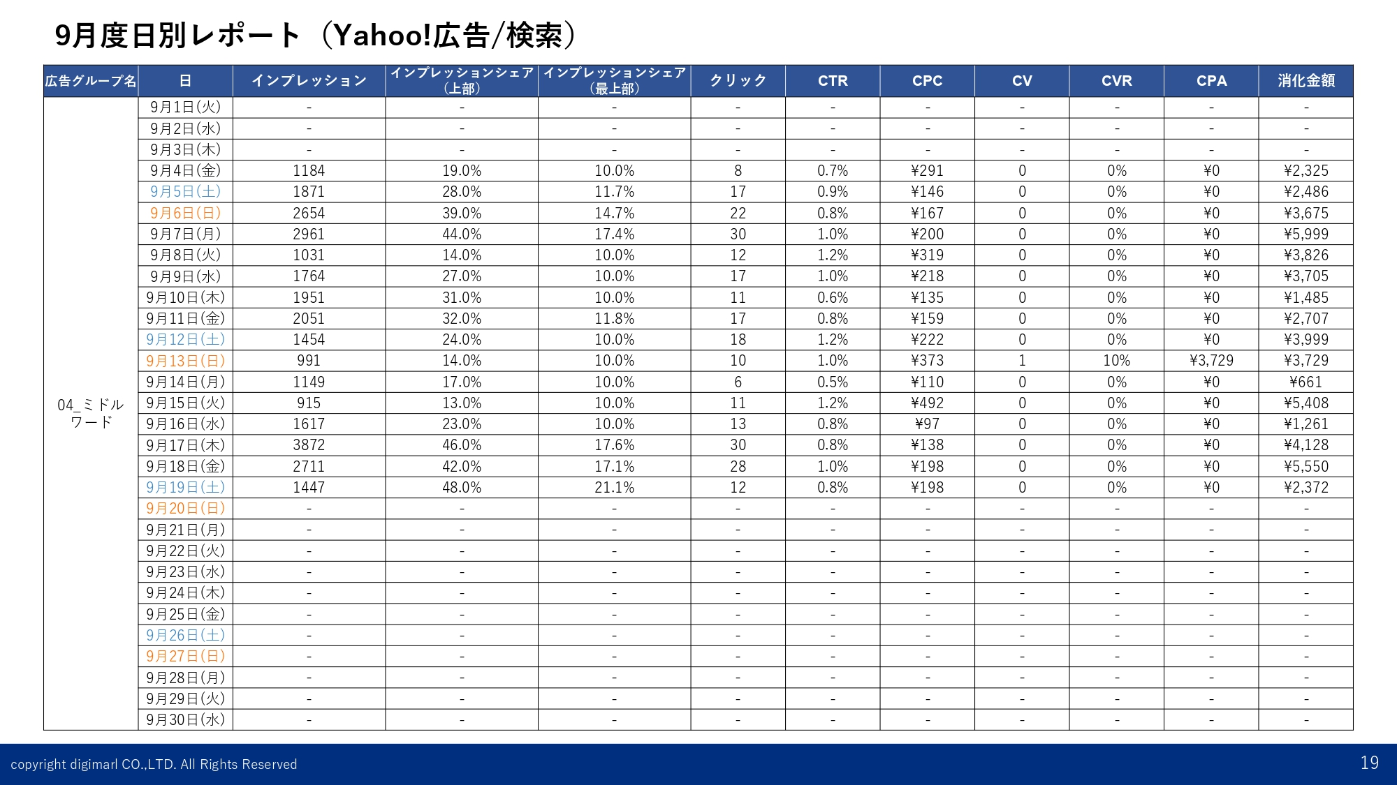 日別レポート-Yahoo!-ミドル