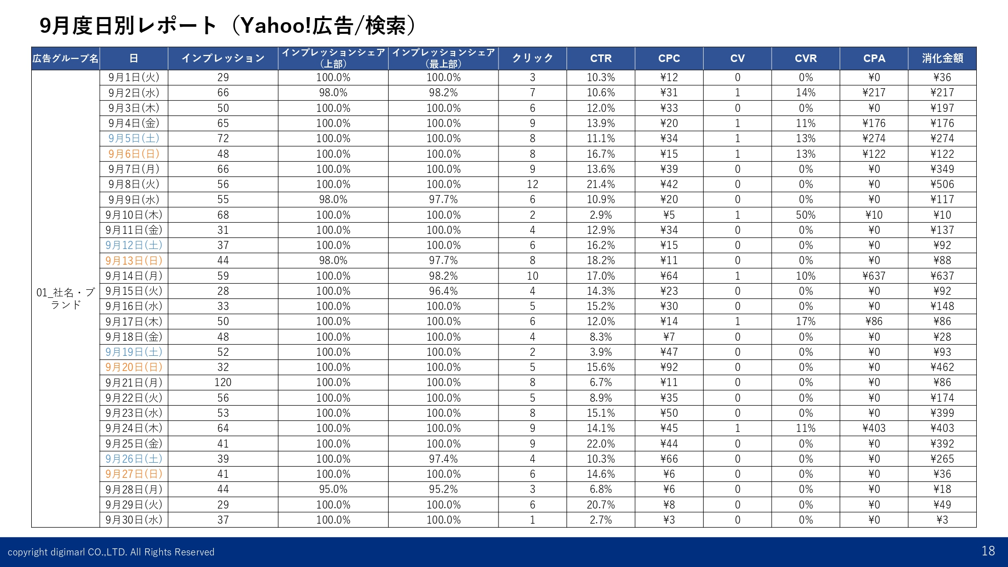日別レポート-Yahoo!-指名