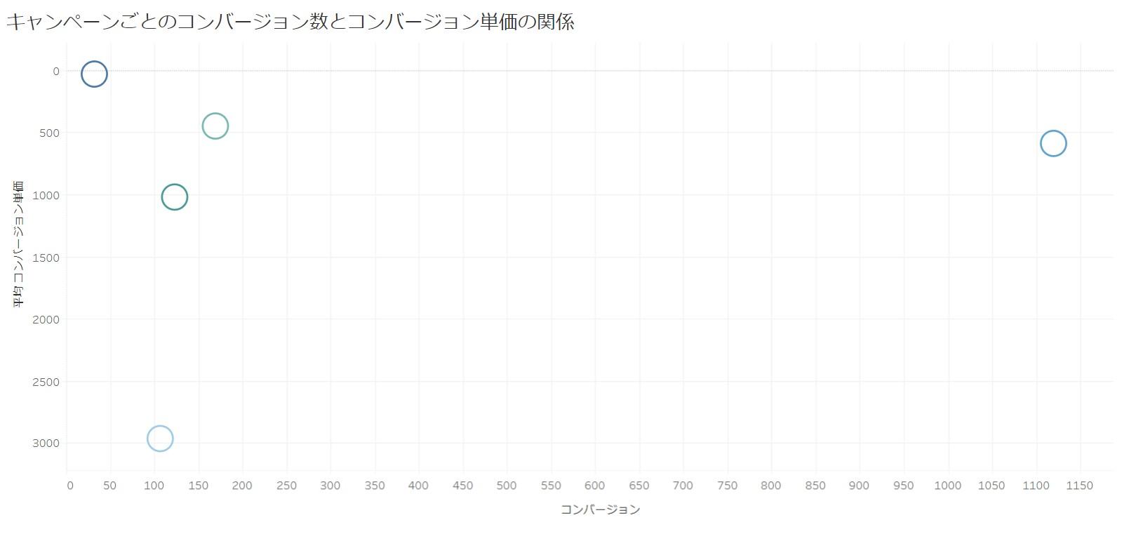 Tableau-キャンペーンごとのコンバージョン数とCVRの関係性