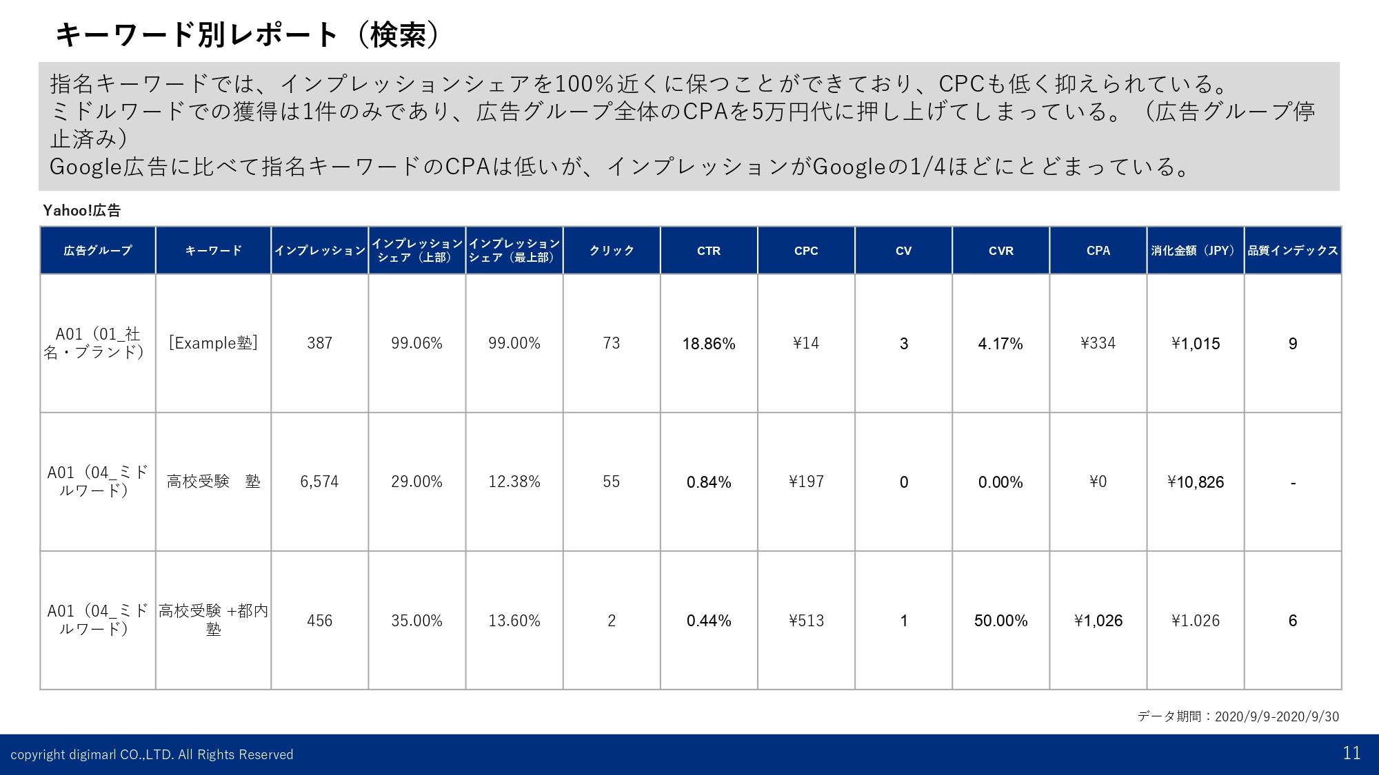 月次レポート-キーワード別レポート(Yahoo!)