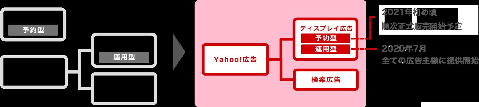 Yahoo!広告の構造