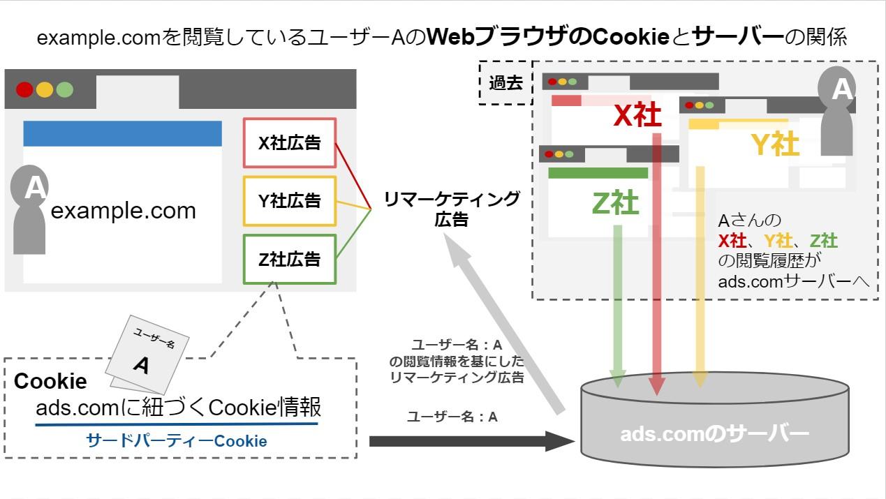 サードパーティーCookieとブラウザ、サーバーの関係