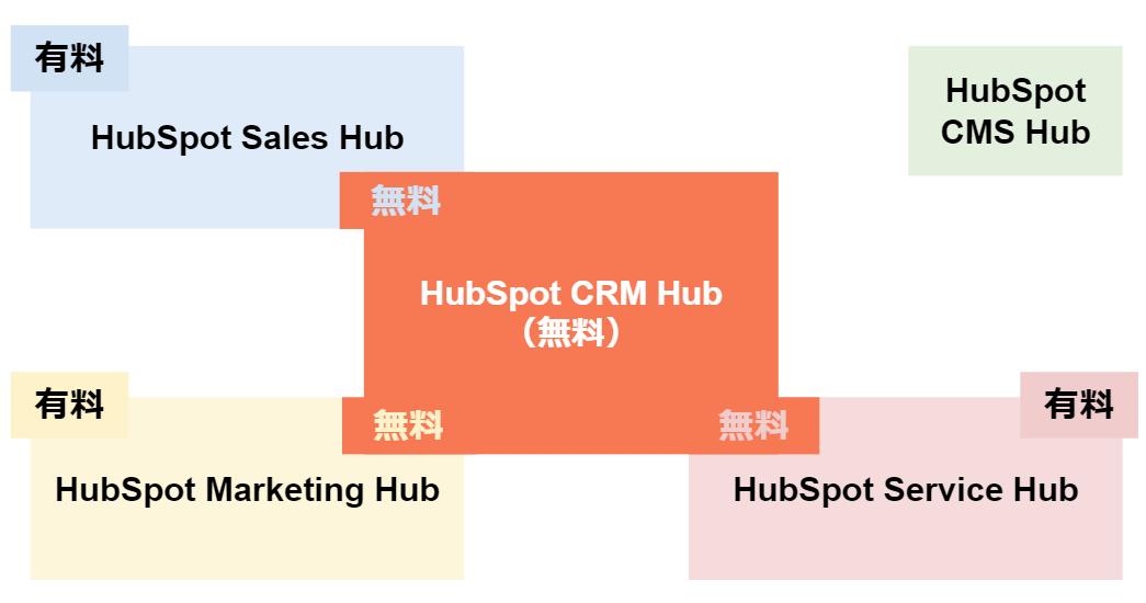HubSpotの料金構造の図