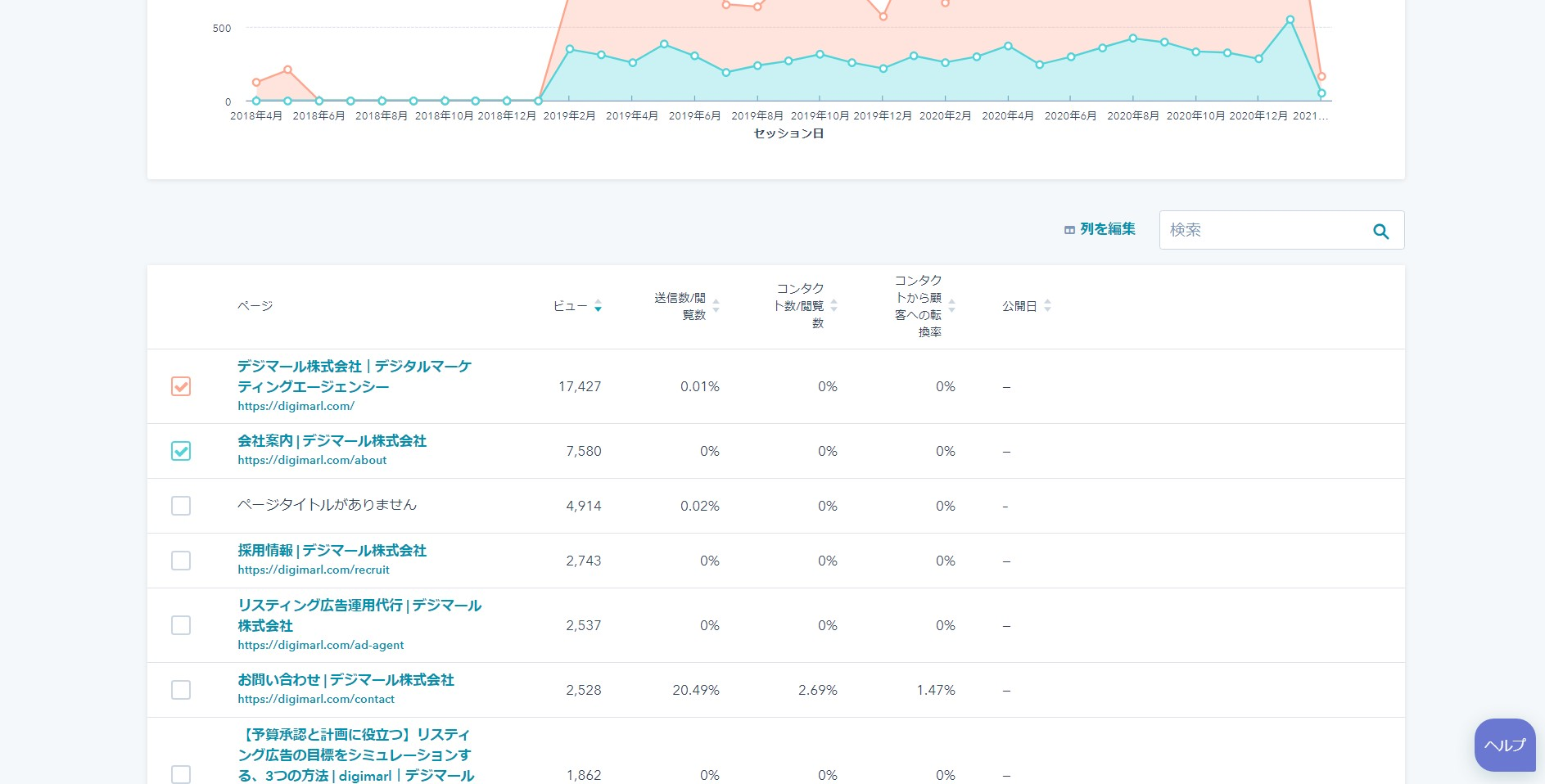 HubSpotのページアナリティクス