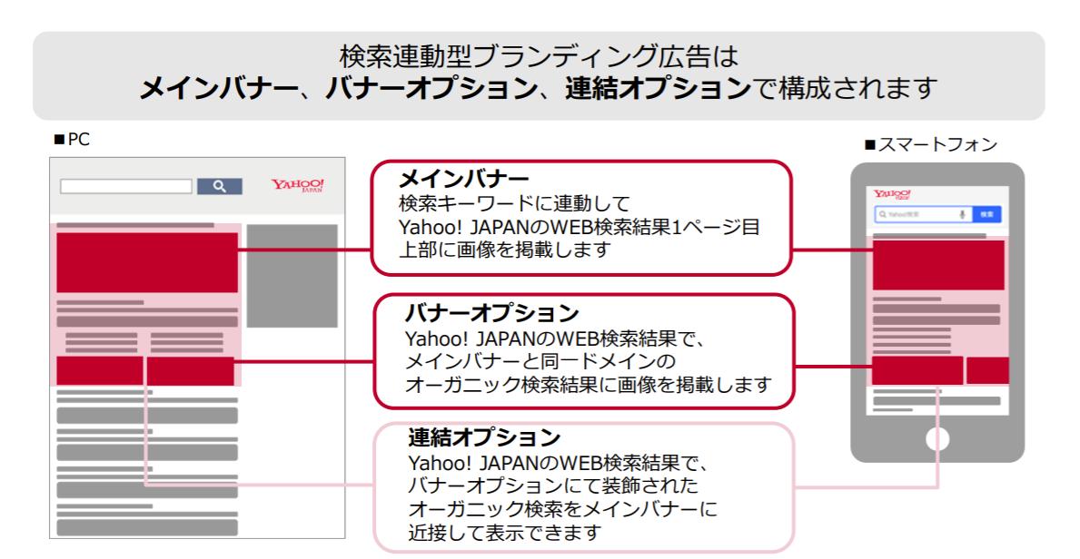 検索連動型ブランディング広告のフォーマット