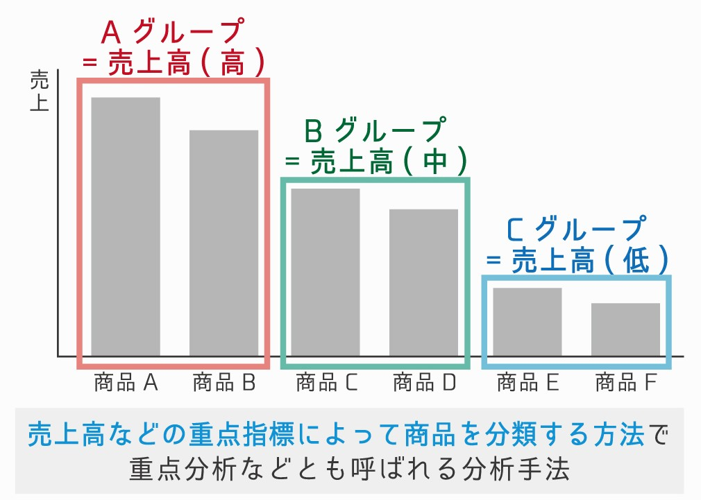 ABC分析(ABC analysis)