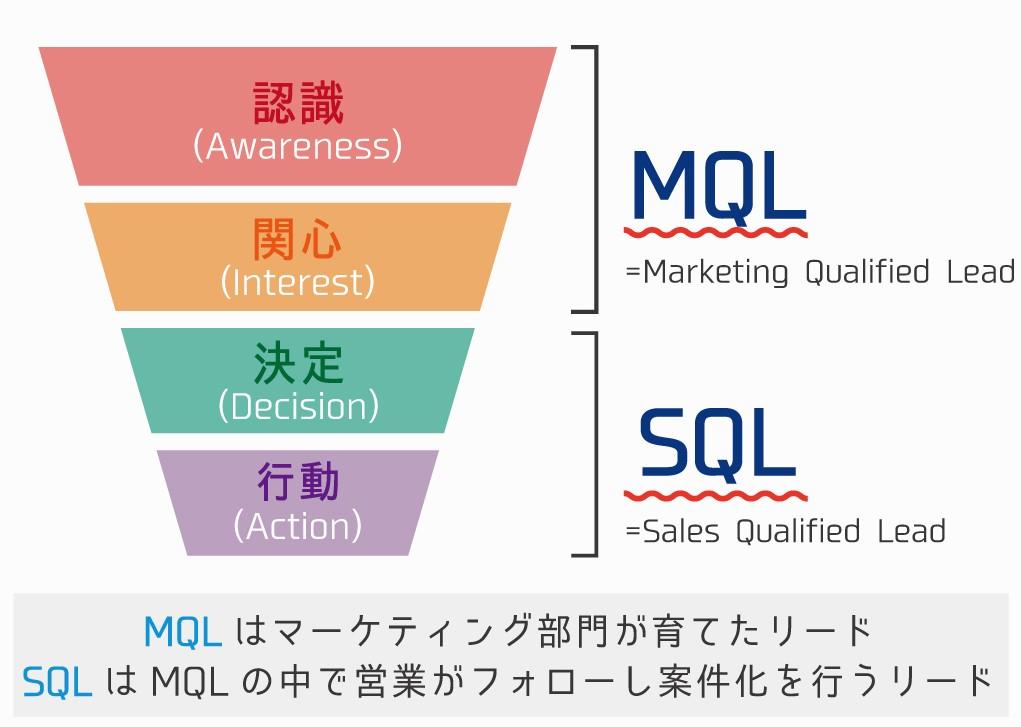 マーケティングファネル(Marketing funnel)