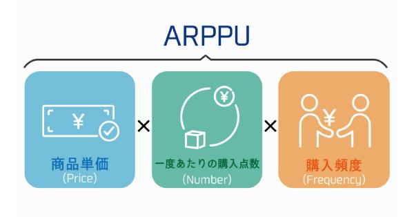 54_ARPPU