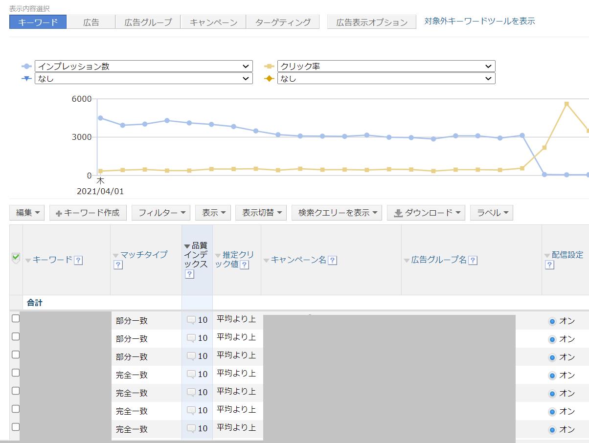 Yahoo!広告の管理画面で品質インデックスを確認する
