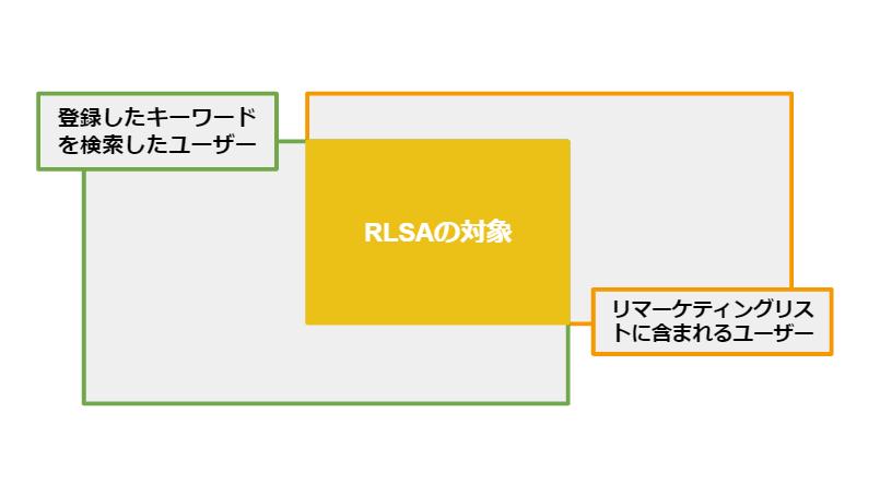 リスティング広告RLSAの配信対象