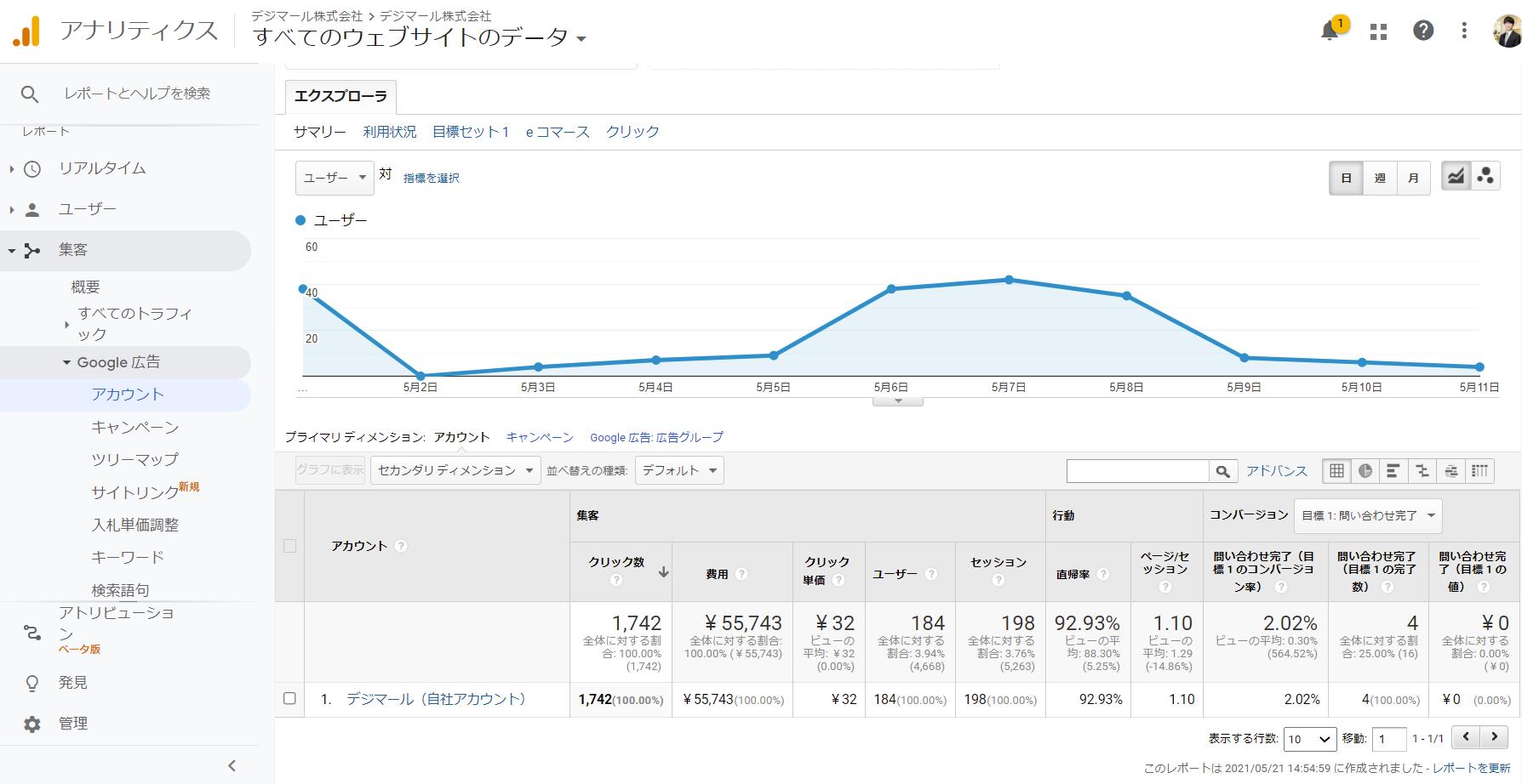 GoogleアナリティクスでGoogle広告の数値を確認する