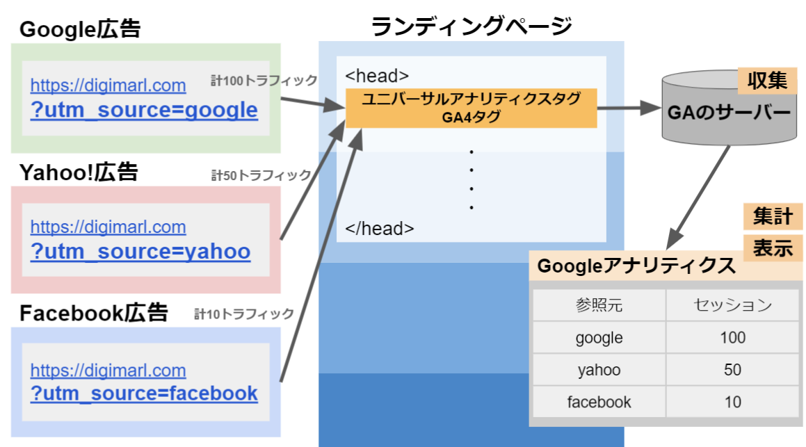 GoogleアナリティクスUTMパラメータの仕組み