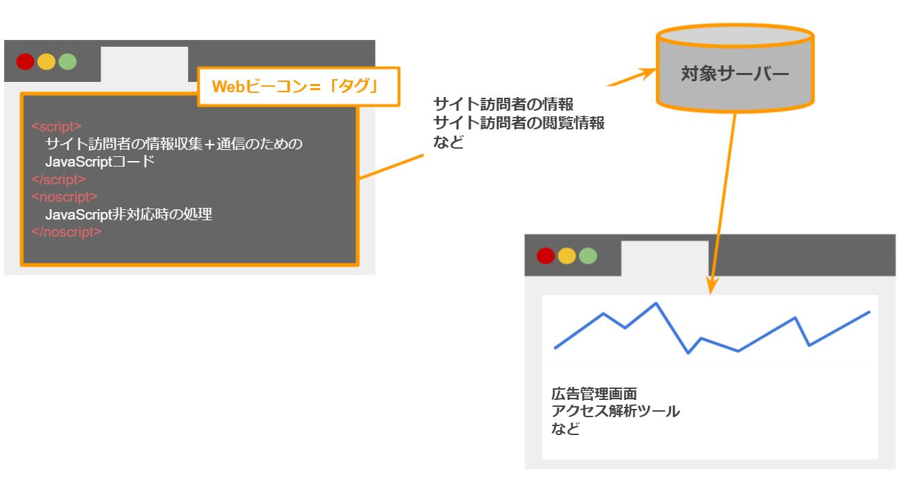Webのタグの説明