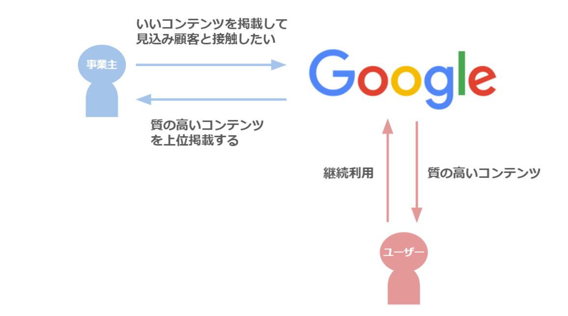 Googleの事業主とユーザーとの関係性