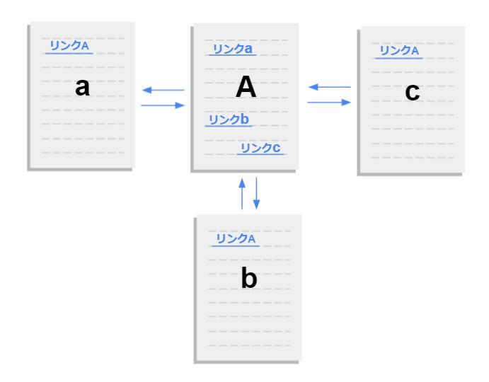 SEOの内部リンク構造