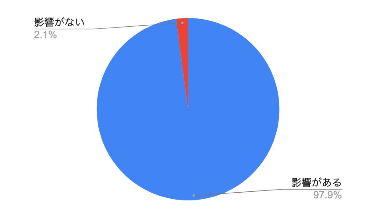 円グラフ - コロナの影響